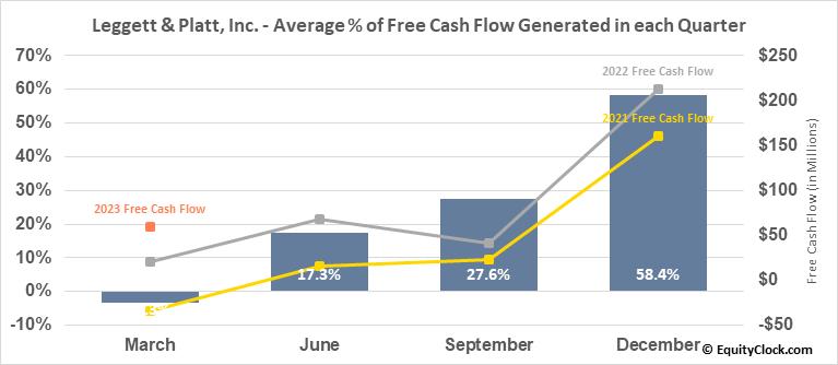 Leggett & Platt, Inc. (NYSE:LEG) Free Cash Flow Seasonality