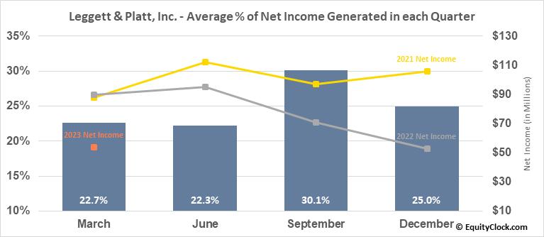 Leggett & Platt, Inc. (NYSE:LEG) Net Income Seasonality