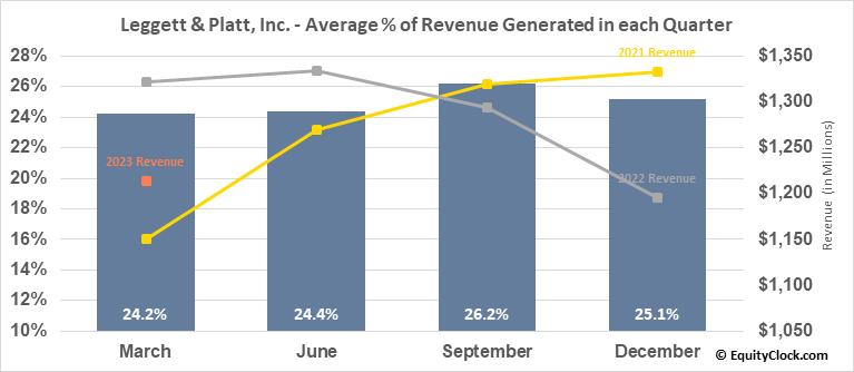 Leggett & Platt, Inc. (NYSE:LEG) Revenue Seasonality