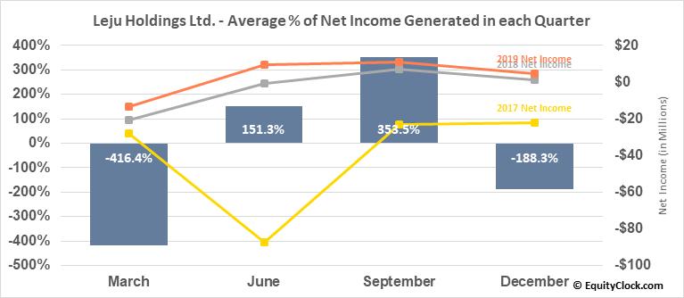Leju Holdings Ltd. (NYSE:LEJU) Net Income Seasonality