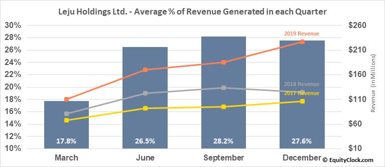 Leju Holdings Ltd. (NYSE:LEJU) Revenue Seasonality