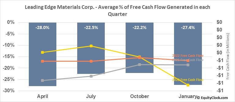 Leading Edge Materials Corp. (TSXV:LEM.V) Free Cash Flow Seasonality