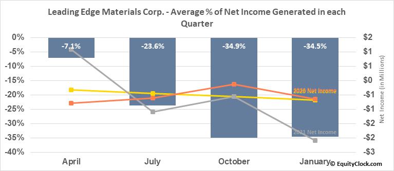 Leading Edge Materials Corp. (TSXV:LEM.V) Net Income Seasonality