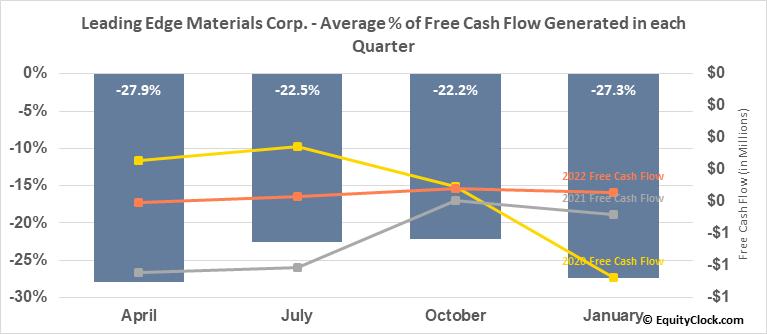 Leading Edge Materials Corp. (OTCMKT:LEMIF) Free Cash Flow Seasonality
