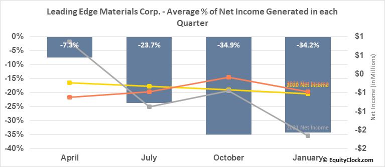 Leading Edge Materials Corp. (OTCMKT:LEMIF) Net Income Seasonality