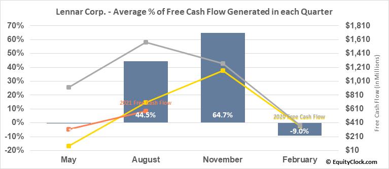 Lennar Corp. (NYSE:LEN/B) Free Cash Flow Seasonality