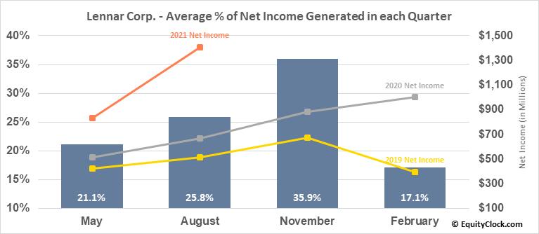 Lennar Corp. (NYSE:LEN/B) Net Income Seasonality