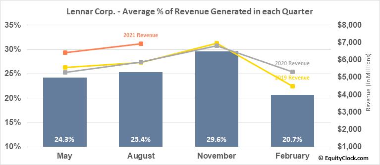 Lennar Corp. (NYSE:LEN/B) Revenue Seasonality