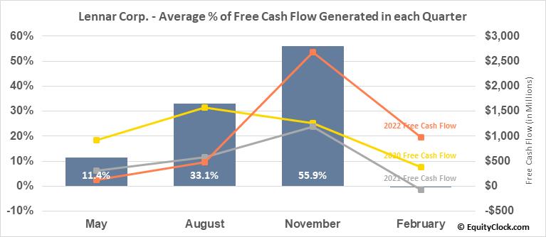 Lennar Corp. (NYSE:LEN) Free Cash Flow Seasonality