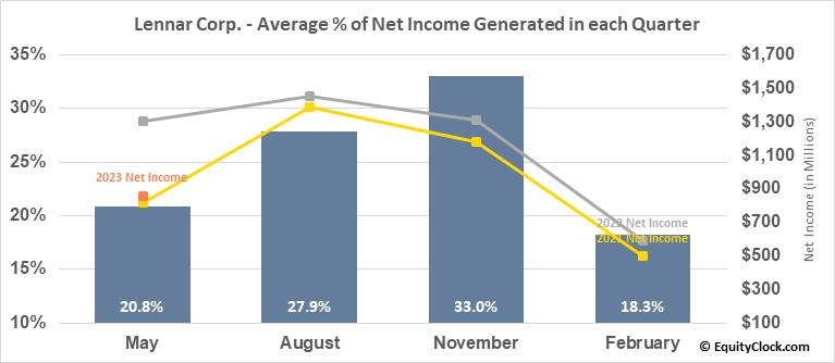 Lennar Corp. (NYSE:LEN) Net Income Seasonality