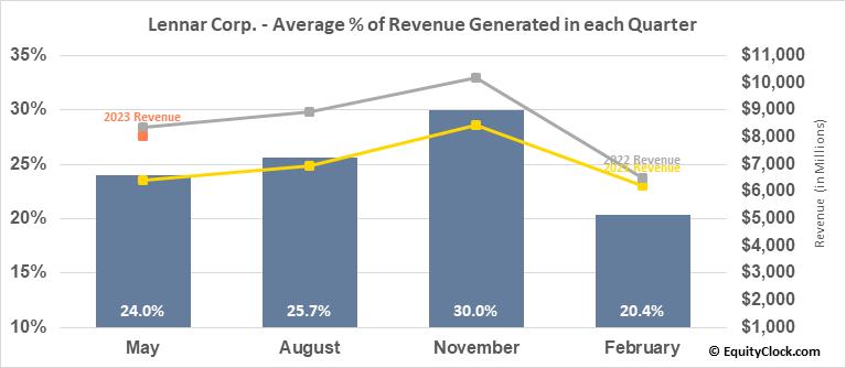 Lennar Corp. (NYSE:LEN) Revenue Seasonality