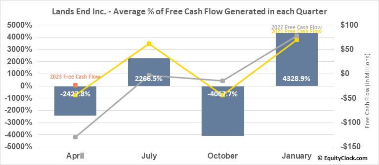 Lands End Inc. (NASD:LE) Free Cash Flow Seasonality