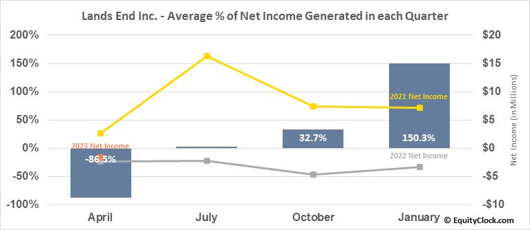 Lands End Inc. (NASD:LE) Net Income Seasonality