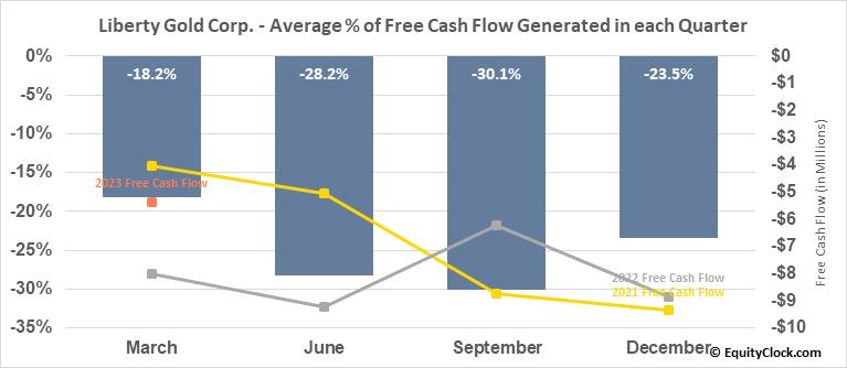 Liberty Gold Corp. (TSE:LGD.TO) Free Cash Flow Seasonality