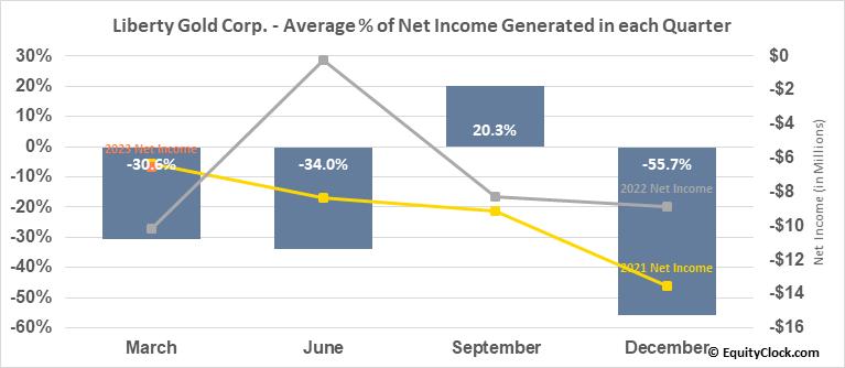 Liberty Gold Corp. (TSE:LGD.TO) Net Income Seasonality