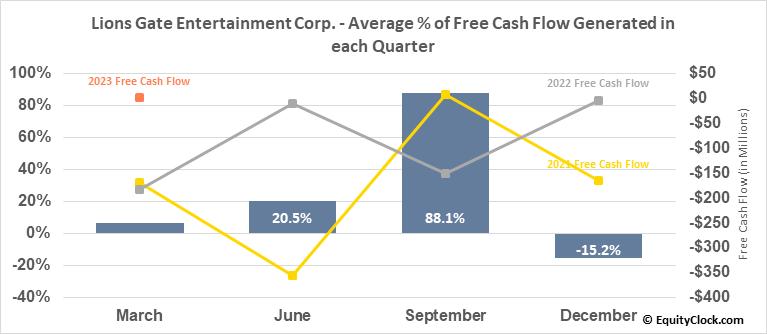 Lions Gate Entertainment Corp. (NYSE:LGF/A) Free Cash Flow Seasonality