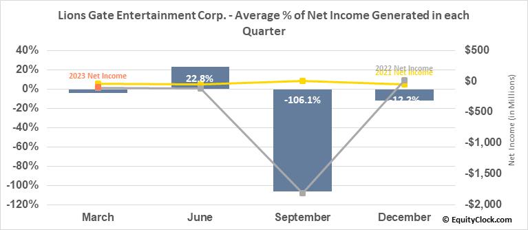 Lions Gate Entertainment Corp. (NYSE:LGF/A) Net Income Seasonality