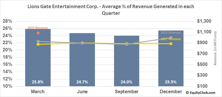Lions Gate Entertainment Corp. (NYSE:LGF/A) Revenue Seasonality
