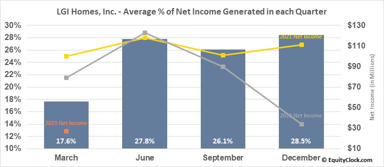 LGI Homes, Inc. (NASD:LGIH) Net Income Seasonality