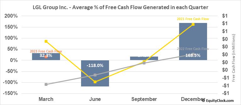 LGL Group Inc. (AMEX:LGL) Free Cash Flow Seasonality