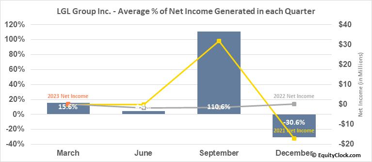 LGL Group Inc. (AMEX:LGL) Net Income Seasonality