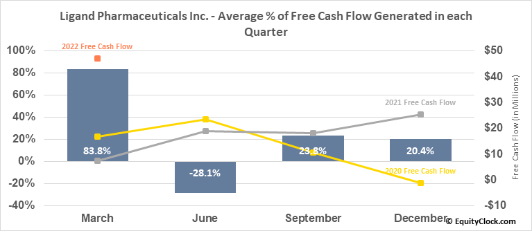 Ligand Pharmaceuticals Inc. (NASD:LGND) Free Cash Flow Seasonality