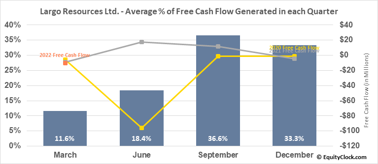 Largo Resources Ltd. (TSE:LGO.TO) Free Cash Flow Seasonality