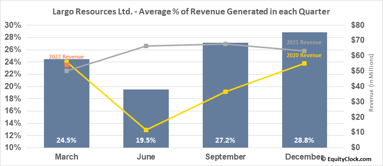 Largo Resources Ltd. (TSE:LGO.TO) Revenue Seasonality