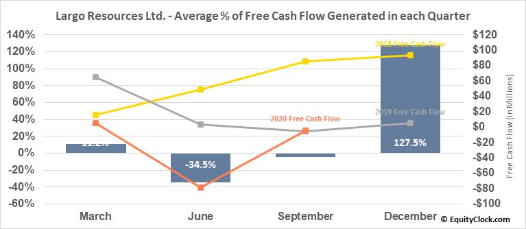 Largo Resources Ltd. (OTCMKT:LGORF) Free Cash Flow Seasonality