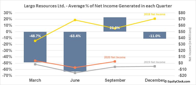 Largo Resources Ltd. (OTCMKT:LGORF) Net Income Seasonality