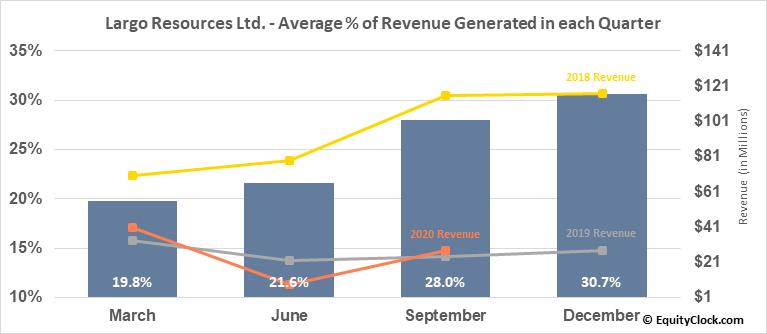 Largo Resources Ltd. (OTCMKT:LGORF) Revenue Seasonality