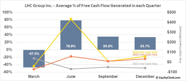 LHC Group Inc. (NASD:LHCG) Free Cash Flow Seasonality