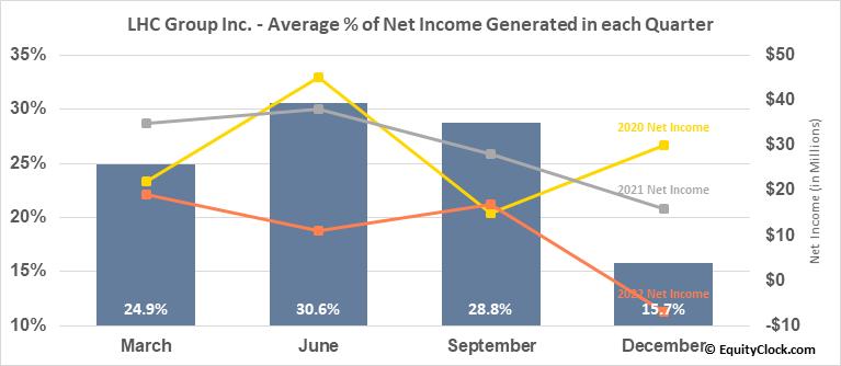 LHC Group Inc. (NASD:LHCG) Net Income Seasonality