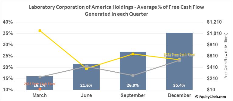 Laboratory Corporation of America Holdings (NYSE:LH) Free Cash Flow Seasonality