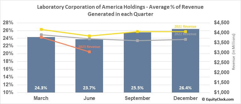 Laboratory Corporation of America Holdings (NYSE:LH) Revenue Seasonality