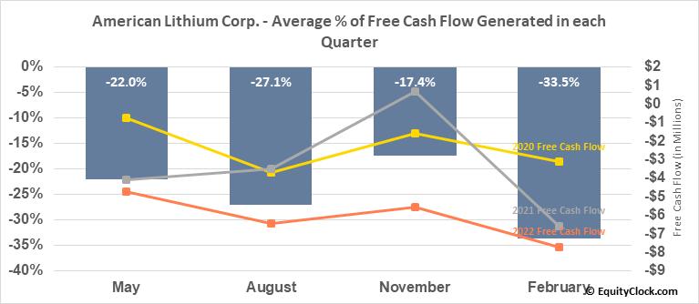 American Lithium Corp. (TSXV:LI.V) Free Cash Flow Seasonality