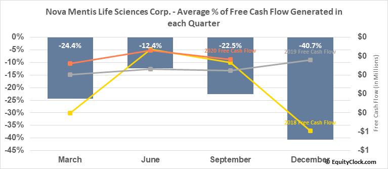 Nova Mentis Life Sciences Corp. (OTCMKT:LIBFF) Free Cash Flow Seasonality