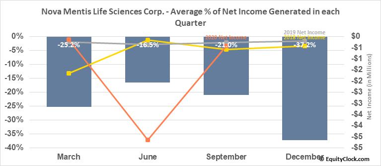 Nova Mentis Life Sciences Corp. (OTCMKT:LIBFF) Net Income Seasonality