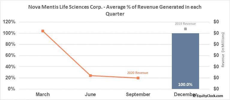 Nova Mentis Life Sciences Corp. (OTCMKT:LIBFF) Revenue Seasonality