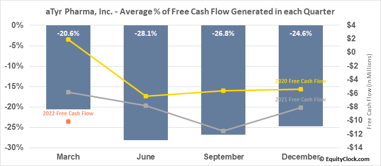 aTyr Pharma, Inc. (NASD:LIFE) Free Cash Flow Seasonality