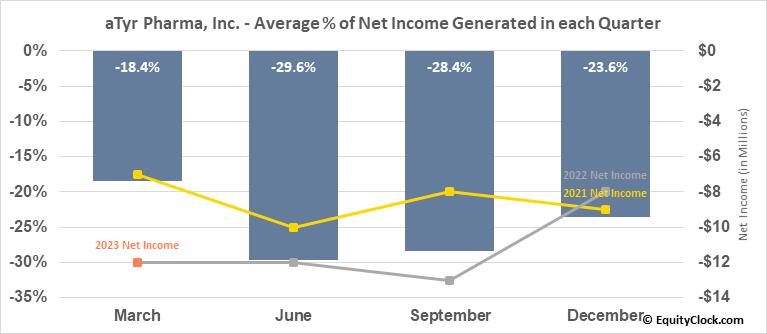 aTyr Pharma, Inc. (NASD:LIFE) Net Income Seasonality