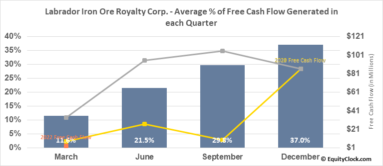 Labrador Iron Ore Royalty Corp. (OTCMKT:LIFZF) Free Cash Flow Seasonality