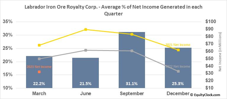Labrador Iron Ore Royalty Corp. (OTCMKT:LIFZF) Net Income Seasonality