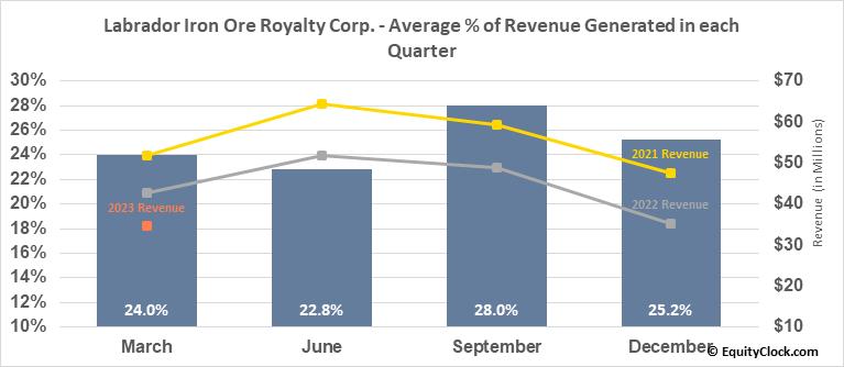 Labrador Iron Ore Royalty Corp. (OTCMKT:LIFZF) Revenue Seasonality
