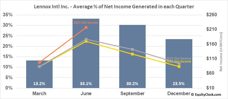 Lennox Intl Inc. (NYSE:LII) Net Income Seasonality