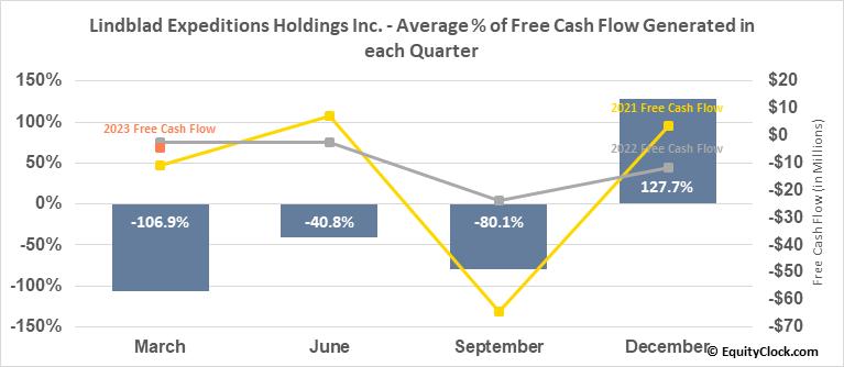 Lindblad Expeditions Holdings Inc. (NASD:LIND) Free Cash Flow Seasonality