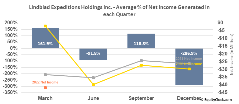 Lindblad Expeditions Holdings Inc. (NASD:LIND) Net Income Seasonality