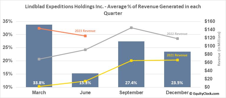 Lindblad Expeditions Holdings Inc. (NASD:LIND) Revenue Seasonality