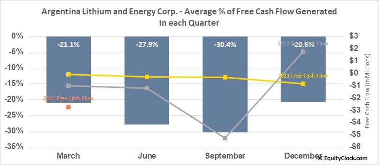 Argentina Lithium and Energy Corp. (TSXV:LIT.V) Free Cash Flow Seasonality