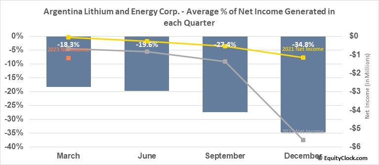 Argentina Lithium and Energy Corp. (TSXV:LIT.V) Net Income Seasonality
